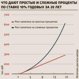Рост сложных процентов